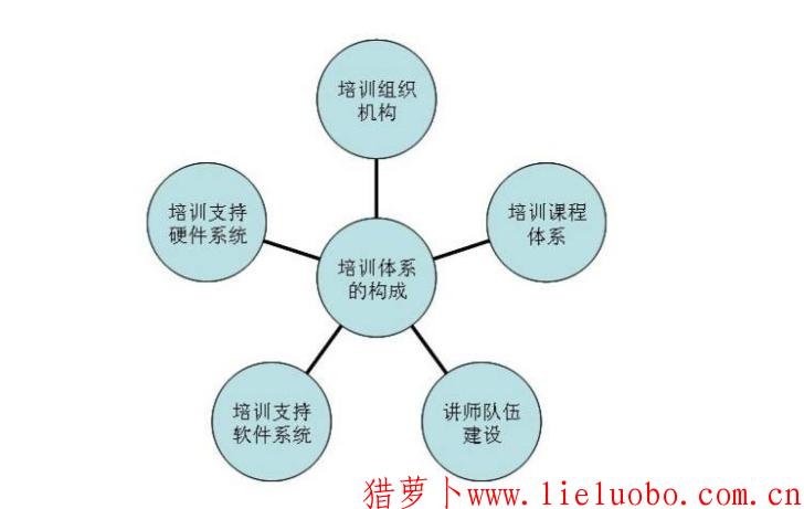 如何建立企业内部培训体系?