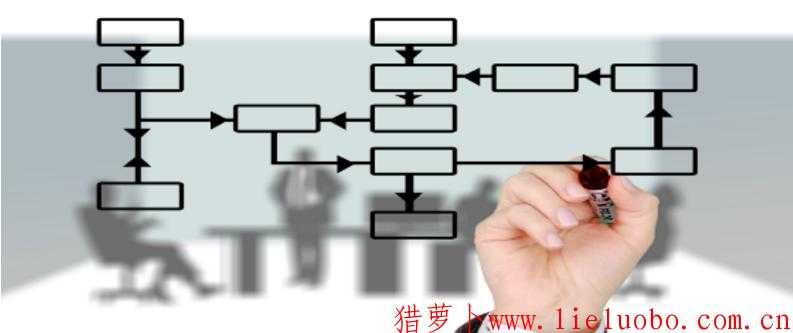 企业职场经理必修的七项管理能力