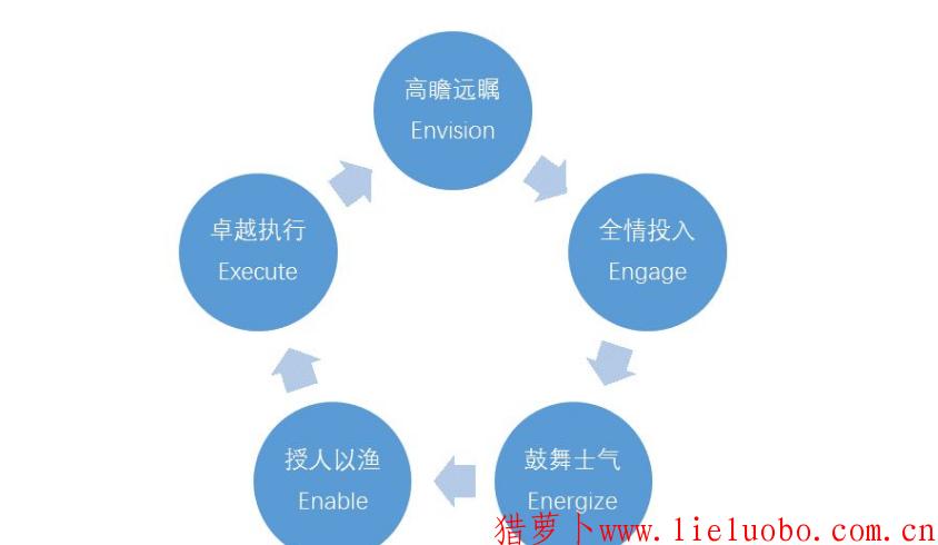 华为胜任力模型的基本构架,华为胜任力模型的运用
