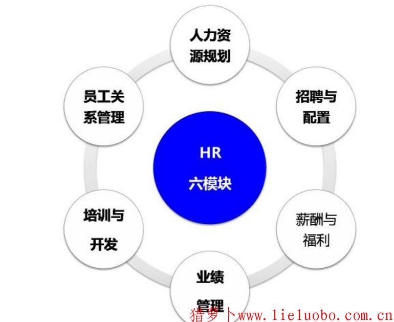 为什么说六模块是做好HR的底层代码?
