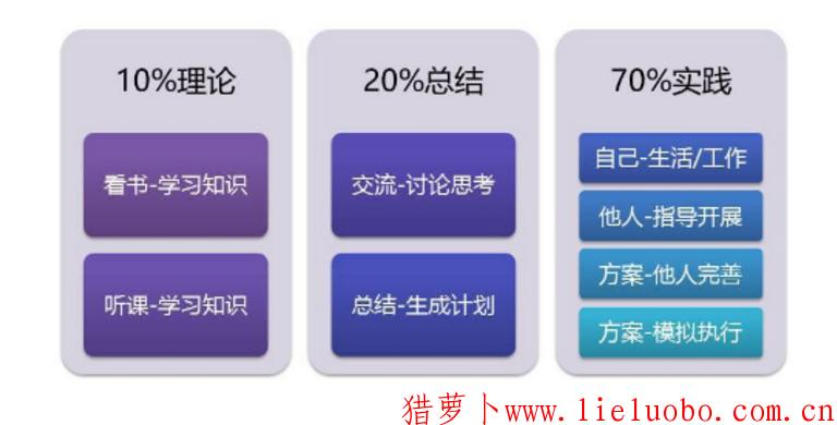 学习7-2-1黄金法则用到极致的八个方法