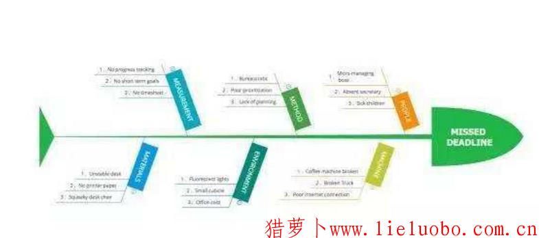 对组织结构层级影响的几个因素