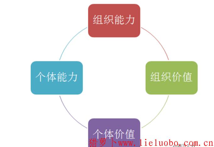 """""""五环""""培训体系模型和""""五环""""的主要内涵"""