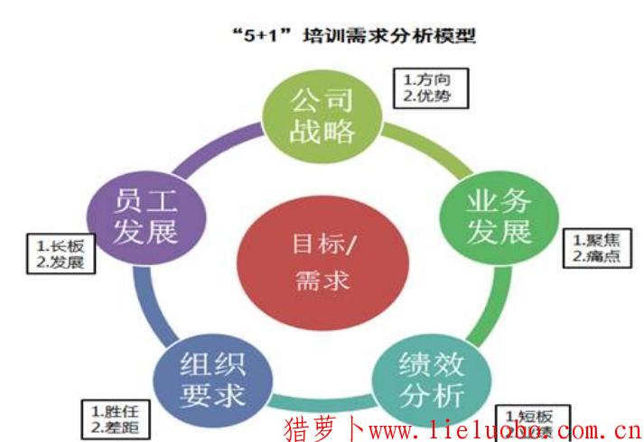 """培训需求分析解决之道:""""5+1""""需求分析模型"""