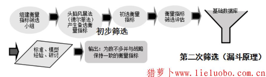 绩效管理以链接管理目标和指标