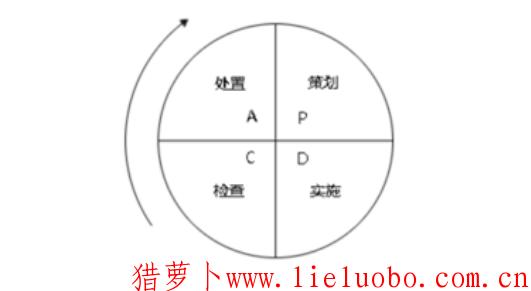 什么是PDCA循环?PDCA循环的特点有哪些?
