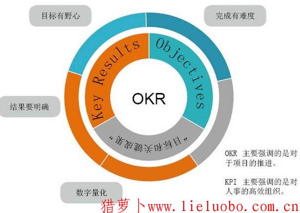 绩效考核方法-OKR绩效考核步骤是什么?